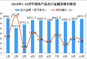 2018年10月中国农产品出口金额为6872.7百万美元 同比增长4.9%