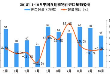 2018年10月中国食用植物油进口量为47万吨 同比下降0.2%