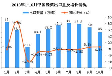 2018年10月中国鞋类出口量持续下滑 同比增长6.1%