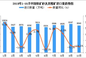 2018年1-10月中国铁矿砂及其精矿进口数量及金额增长情况分析(图)