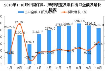 2018年1-10月中国灯具、照明装置及零件出口金额增长情况分析