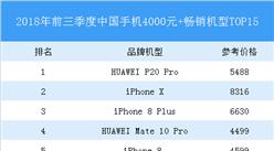 2018年前三季度中國手機4000元+銷量排行榜TOP15