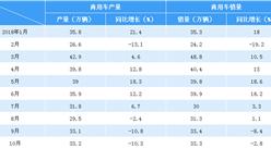 2018年1-10月中國汽車產銷情況分析(附圖表)