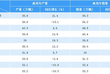 2018年1-10月中国汽车产销情况分析(附图表)