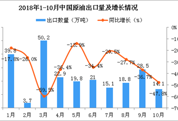 2018年10月中国原油出口量为14.1万吨 同比下降47.8%