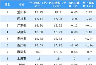 2018年11月9日全国各省市生猪价格排行榜:重庆外三元生猪价格最高(附排名)