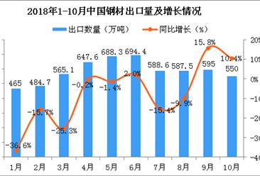 2018年1-10月中国钢材出口数量及金额增长情况分析(图)