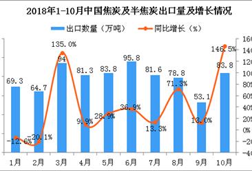 2018年10月中国焦炭及半焦炭出口量同比增长146.5%