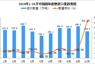 2018年10月中国固体废物进口量为164.2万吨 同比增长64.4%