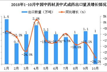 2018年10月中国中药材及中式成药出口量再次下降 同比下降29.2%
