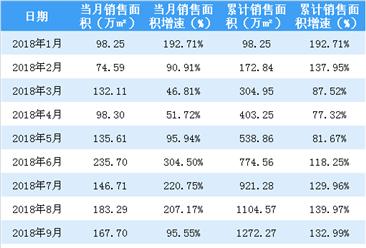 2018年1-10月新城控股累计销售额1813亿 同比增长103%(附图表)