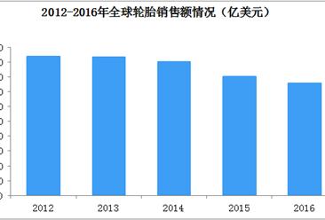 2018全球及中国轮胎行业现状及趋势分析(图)