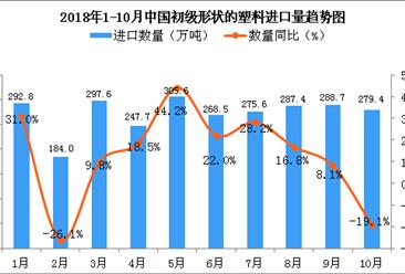2018年1-10月中国初级形状的塑料进口数量及金额增长情况分析