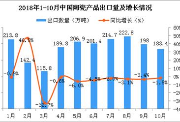 2018年10月中国陶瓷产品出口量为183.4万吨 同比下降1.9%