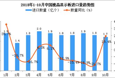2018年10月中国液晶显示板进口量为1.7亿个 同比增长19.4%