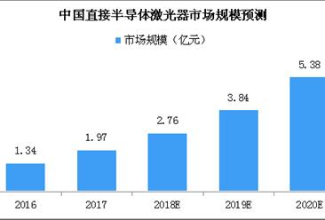 中国半导体激光器市场预测分析:2018年市场规模或达2.76亿元(附图表)