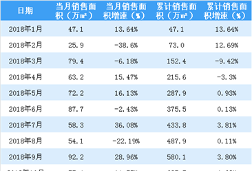 2018年10月金地集团销售简报:销售额同比上涨44.93%(附图表)