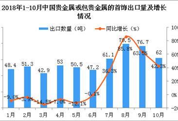 2018年10月中国贵金属或包贵金属的首饰出口量同比增长42.3%