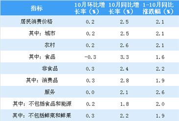 2018年10月居民消费价格CPI同比上涨2.5% 食品上涨3.3%(附图表)