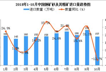 2018年10月中国铜矿砂及其精矿进口量同比下降12.7%