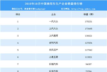 2018年10月中国乘用车企业销量排行榜(TOP10)