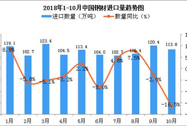 2018年10月中国钢材进口量为113.8万吨 同比下降16.5%