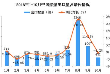 2018年10月中国船舶出口量骤降 同比下降4.2%