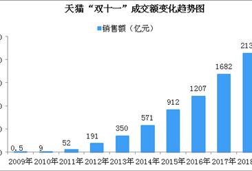 """苏宁""""双十一""""战报:全渠道销售同比增长132%"""