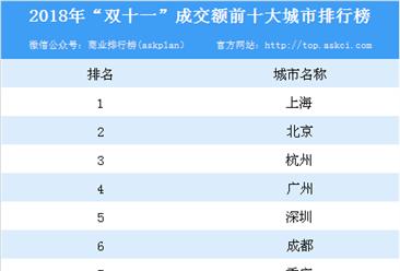 """2018年""""双十一""""成交额前十大城市排行榜"""