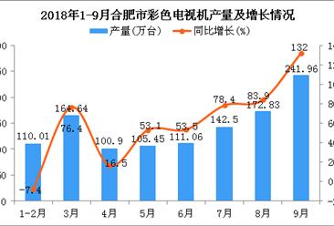 2018年1-9月合肥市电视机产量及增长情况分析:同比增长66.9%