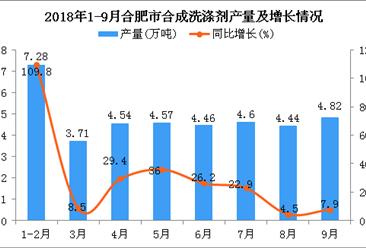 2018年1-9月合肥市合成洗涤剂产量为38.42万吨 同比增长18.2%