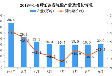 2018年1-9月江苏省硫酸产量为185.2万吨 同比下降16.1%