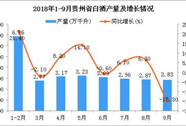 2018年9月贵州省白酒产量持续下降 同比下降15.3%