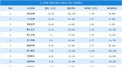 2018年第三季度中国上市游戏公司营收排行榜:世纪华通第一,营收增长181.71%(图)