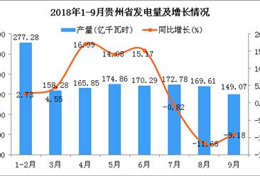 2018年1-9月贵州省发电量为1438.03亿千瓦时 同比增长4.68%