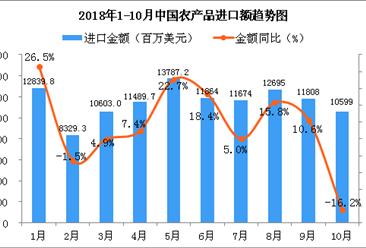 2018年10月中国农产品进口金额为10599百万美元 同比下降16.2%