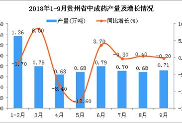 2018年1-9月贵州省中成药产量为6.34万吨 同比下降2.3%