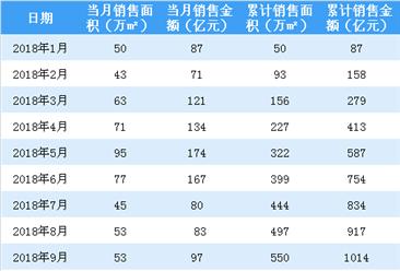 2018年10月绿城中国销售简报:累计销售额1154亿元(附图表)