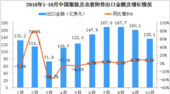 2018年11月纺织服装行业周报:贵人鸟三季度净利润暴跌(11.05-11.11)