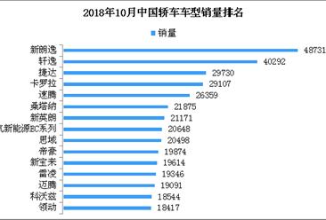 2018年10月轿车销量排名:北汽新能源EC系列跻身前十 销量劲增114.7%(TOP15)