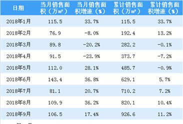 2018年10月龙湖地产销售简报:累计销售额同比增长16.9%(附图表)