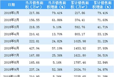 2018年10月保利地产销售简报:累计销售额同比增长41%(附图表)