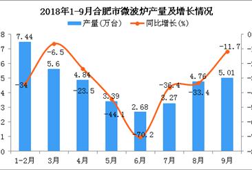 2018年1-9月合肥市微波炉产量及增长情况分析(附图)