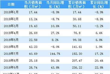 2018年10月佳兆业销售简报:累计销售额逼近500亿(附图表)
