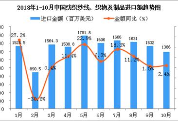 2018年10月中国纺织纱线、织物及制品进口金额同比增长2.4%