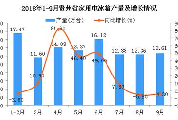 2018年1-9月贵州冰箱产量为109.99万台 同比增长16.8%