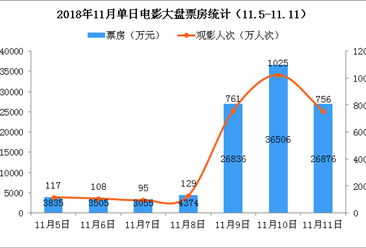 2018年11月电影市场周报:单周票房突破10亿元 环比大增134%(11.5-11.11)