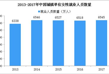 2017年中國女性就業率43.5% 城鎮單位女性就業人員6545萬(圖)