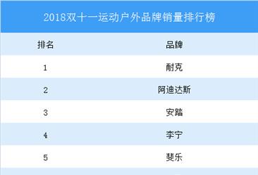 """2018年""""双十一""""运动户外品牌销量排行榜TOP10:耐克第一"""