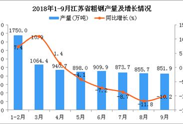 2018年1-9月江苏省粗钢产量为8144.3万吨 同比下降1.7%